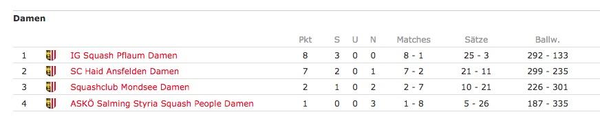 Tabelle Damen HInrunde 201018